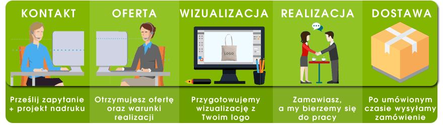 Infografika proces zamówienia toreb z nadrukiem Ivedo